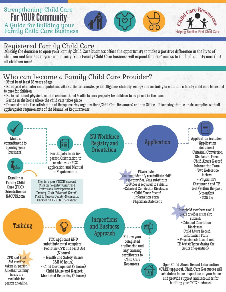Family Child Care Registration Child Care Resources